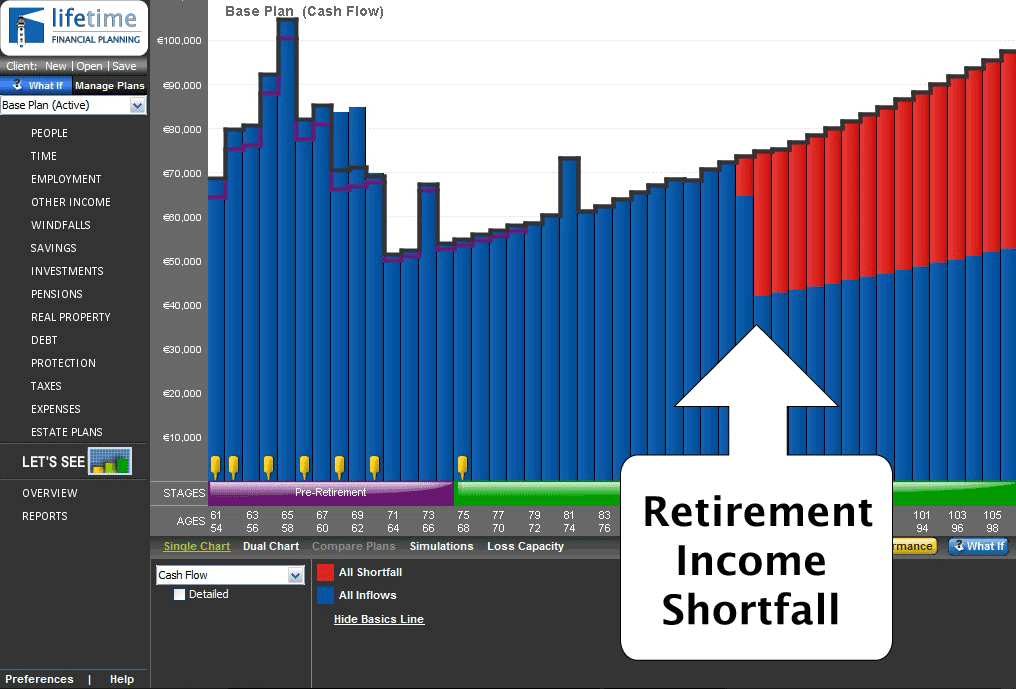 Shortfall Before a Financial Plan