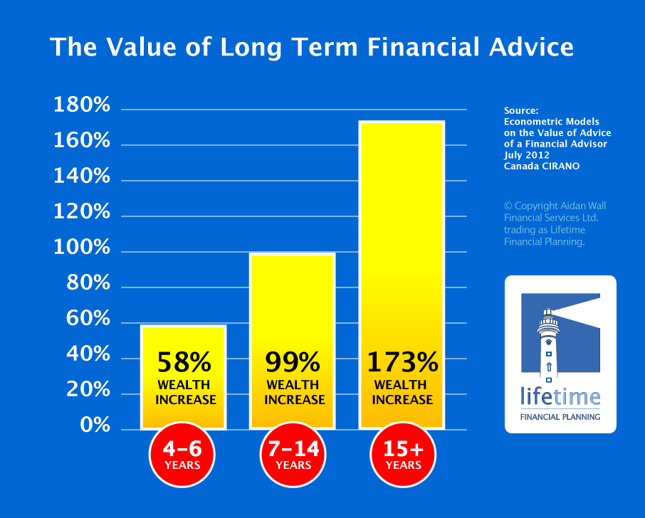 Long Term Financial Advice