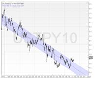 lifetime-financial-10-year-us-treasury-bond-2
