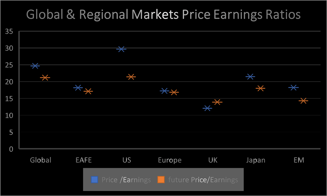 Current & Forward Price to Earnings Ratio