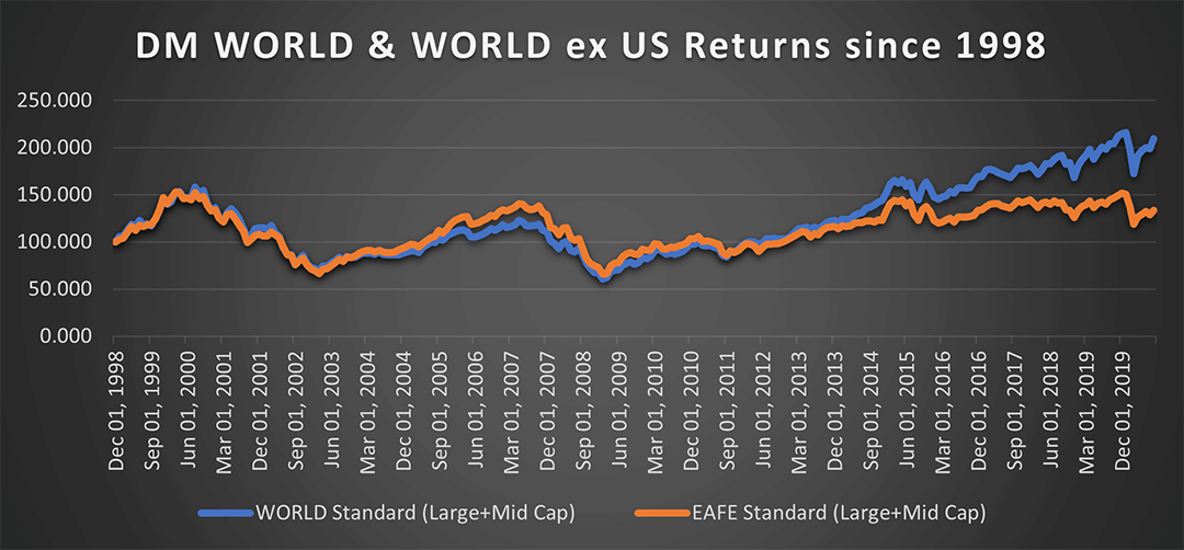 WORLD & EAFE Standard returns since 1998