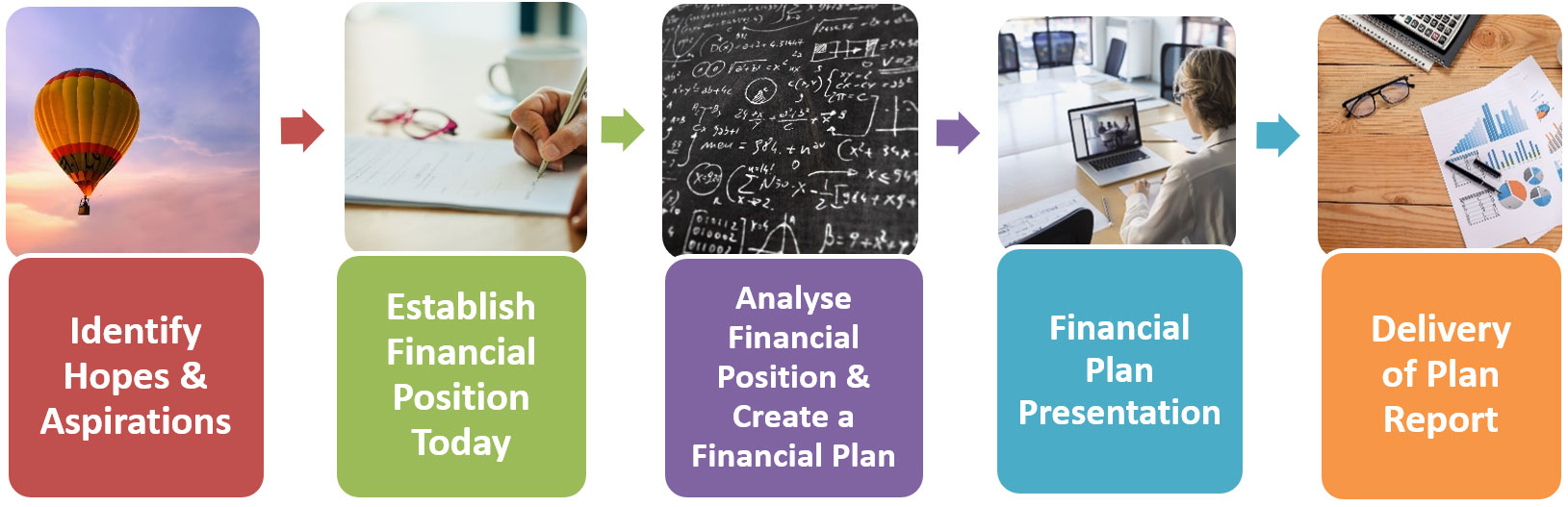 Fee Based Financial Planning Service