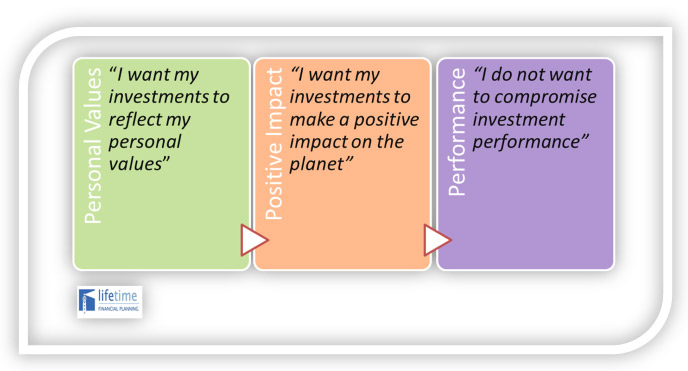 Sustainable Investment at Lifetime Financial Planning